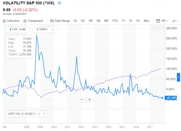 CBOE Volatility Index vs S&P index