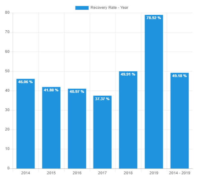 yearly recovery rate - June 2019